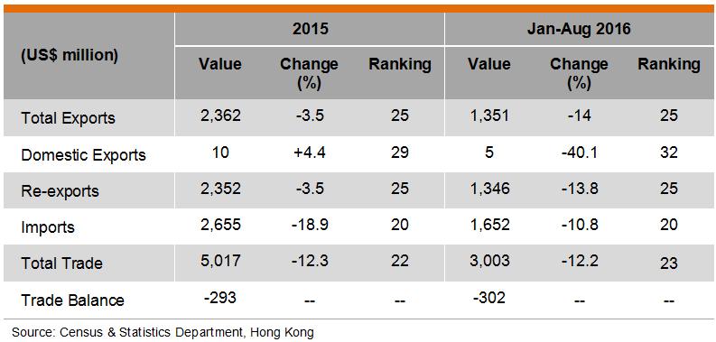 Table: Hong Kong Trade with Israel