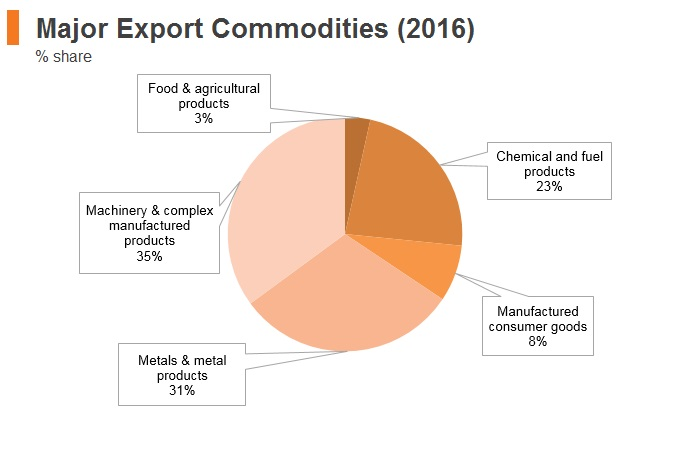 Graph: Israel major export commodities (2016)
