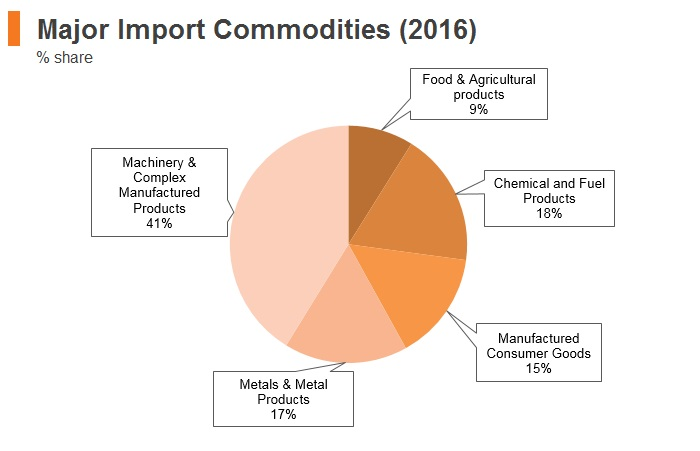 Graph: Israel major import commodities (2016)