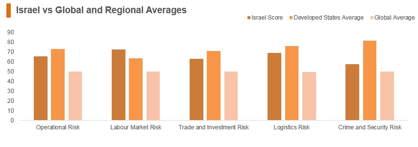 Graph: Israel vs global and regional averages