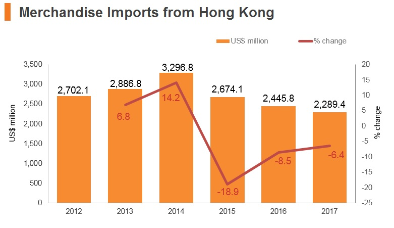 Graph: Israel merchandise imports from Hong Kong