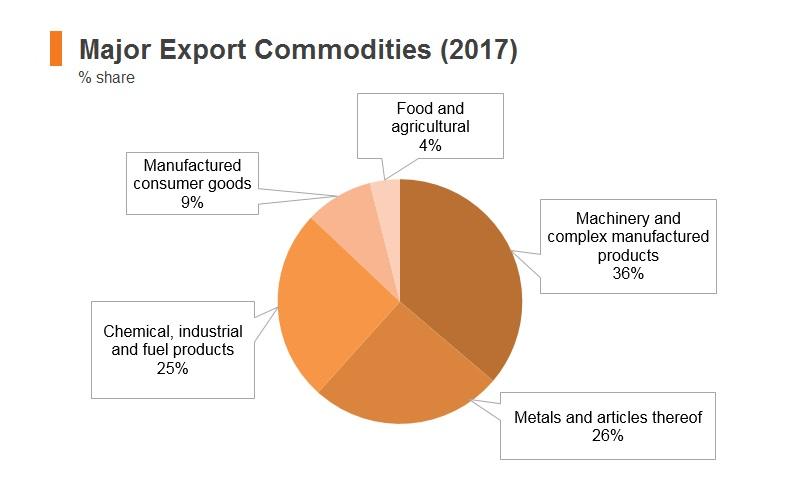 Graph: Israel major export commodities (2017)