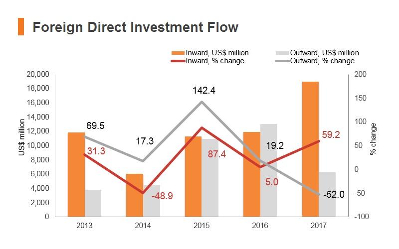 Graph: Israel FDI flow