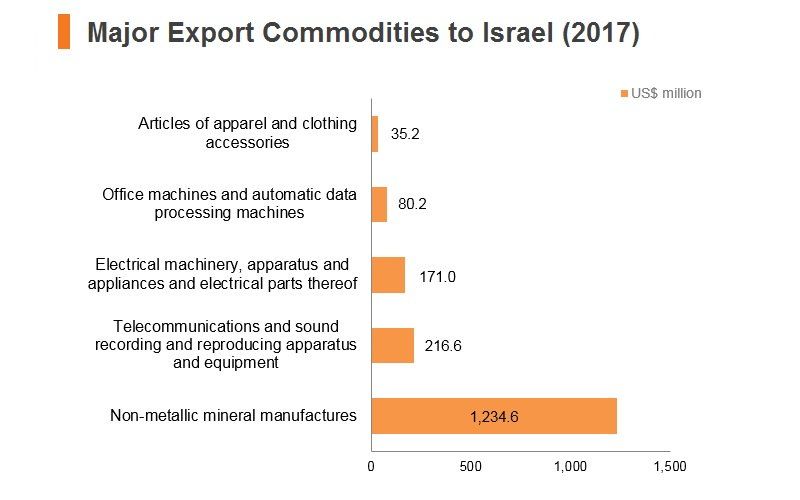 Graph: Major export commodities to Israel (2017)