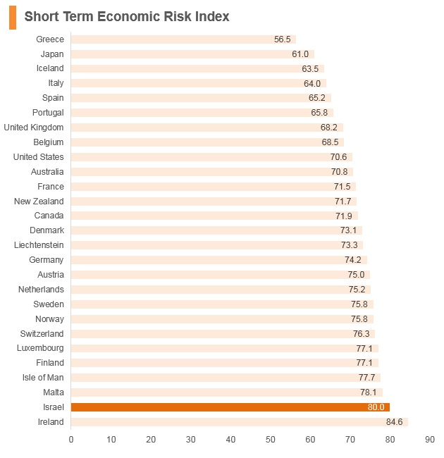 Graph: Israel short term economic risk index