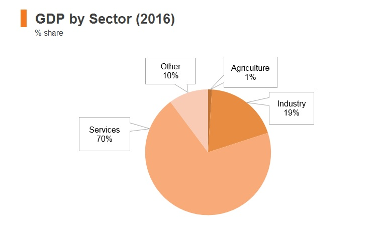 Graph: Israel GDP by sector (2016)