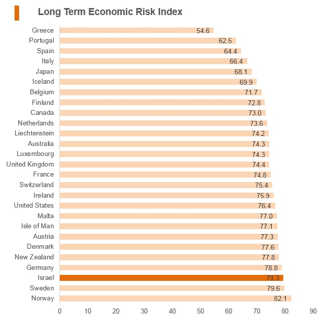 Graph: Israel long term economic risk index