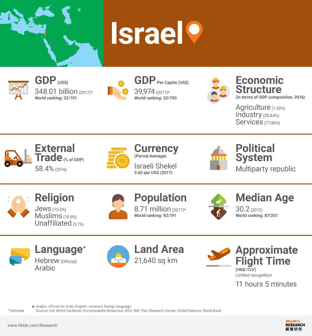 Graph: Israel factsheet