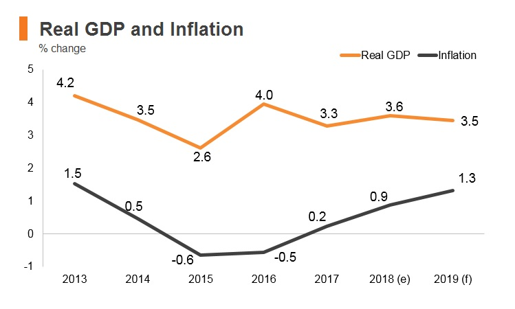 Graph: Israel real GDP and inflation