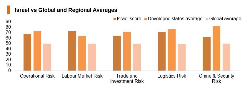 Graph: Israel vs global and regional averages
