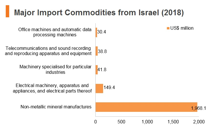 Graph: Major import commodities from Israel (2018)