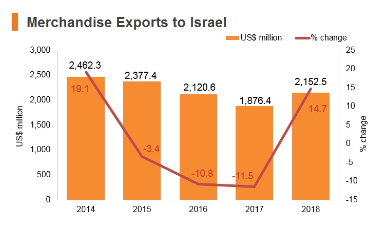 Graph: Merchandise exports to Israel
