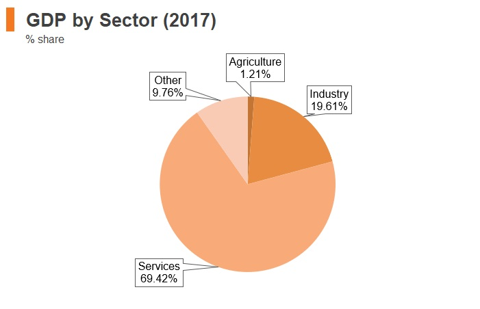 Graph: Israel GDP by sector (2017)