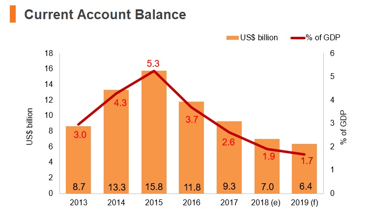 Graph: Israel current account balance