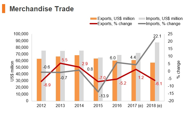 Graph: Israel merchandise trade