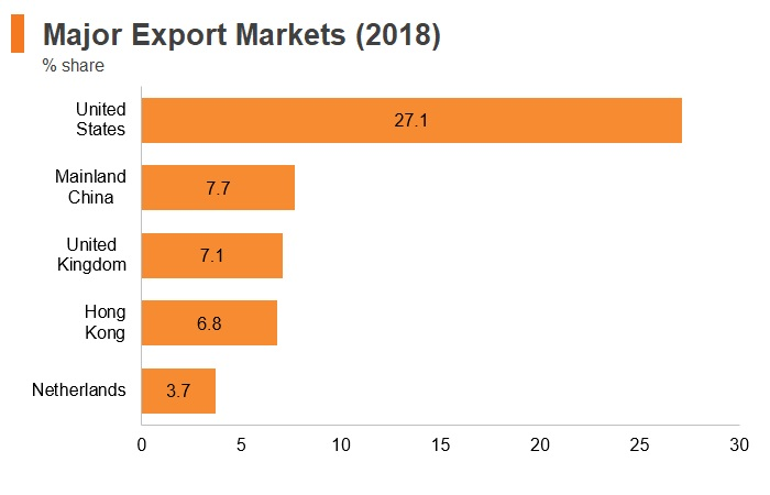 Graph: Israel major export markets (2018)