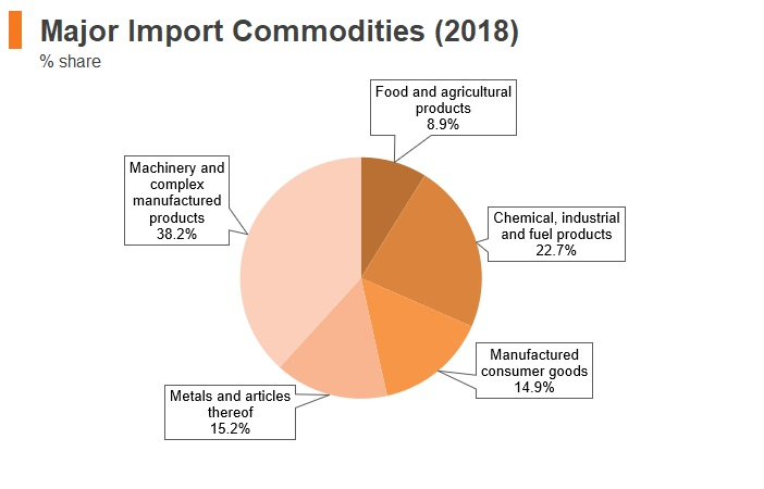 Graph: Israel major import commodities (2018)