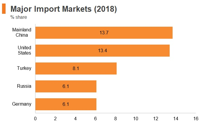 Graph: Israel major import markets (2018)