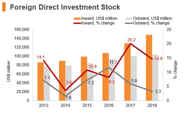 Graph: Israel FDI stock