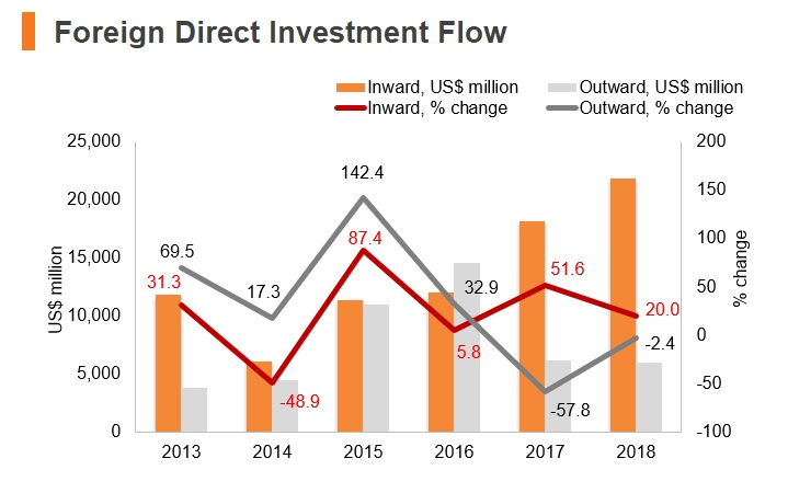 Graph: Israel FDI flow