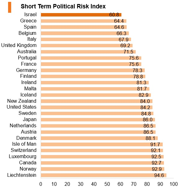 Graph: Israel short term political risk index