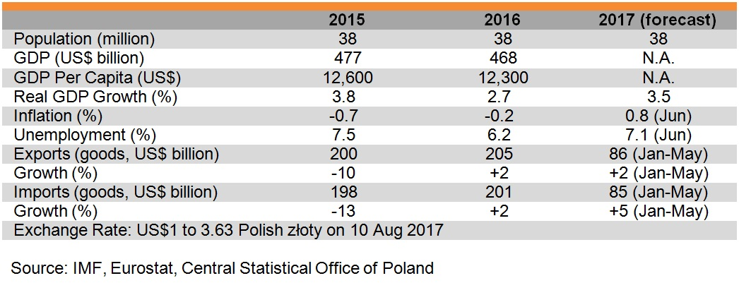 Table: Major economic indicators of Poland