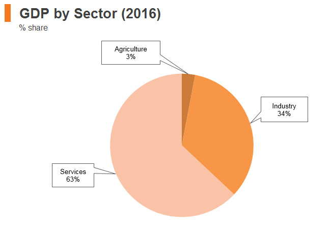 Graph: Poland GDP by sector (2016)