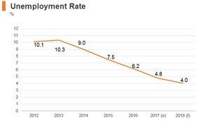 Graphi: Poland unemployment rate