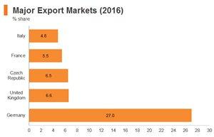 Graph: Poland major export markets (2016)