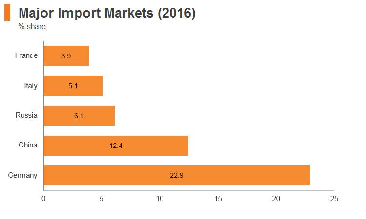 Graph: Poland major import markets (2016)