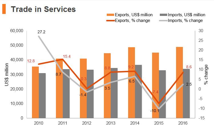 Graph: Poland trade in services