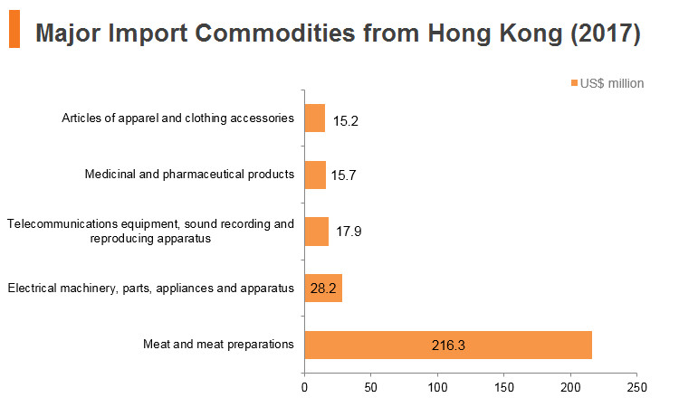 Graph: Poland major import commodities from Hong Kong (2017)