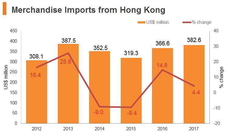 Graph: Poland merchandise imports from Hong Kong
