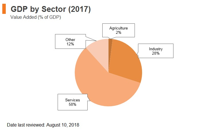 Graph: Poland GDP by sector (2017)