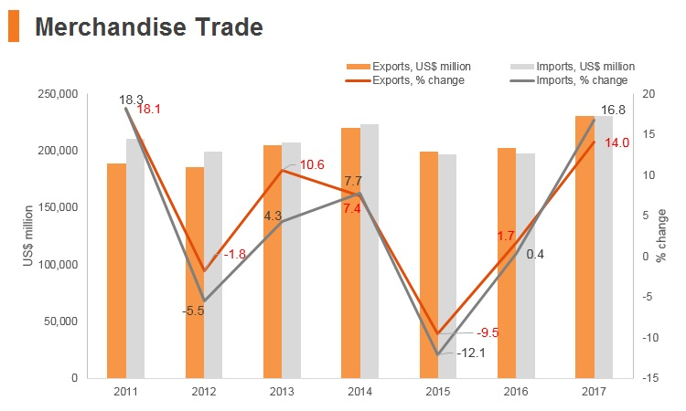 Graph: Poland merchandise trade