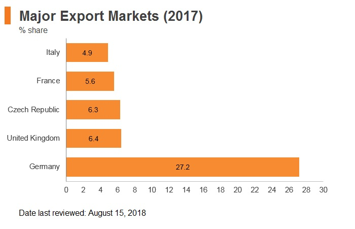 Graph: Czech Republic major export markets (2017)
