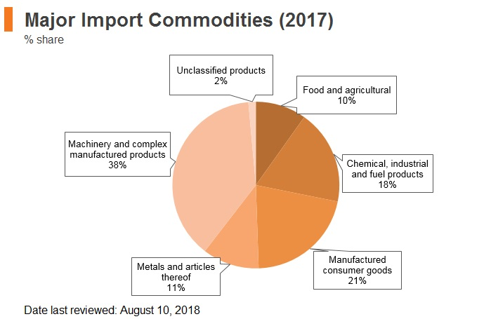 Graph: Czech Republic major import commodities (2017)