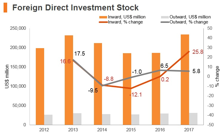 Graph: Poland FDI stock