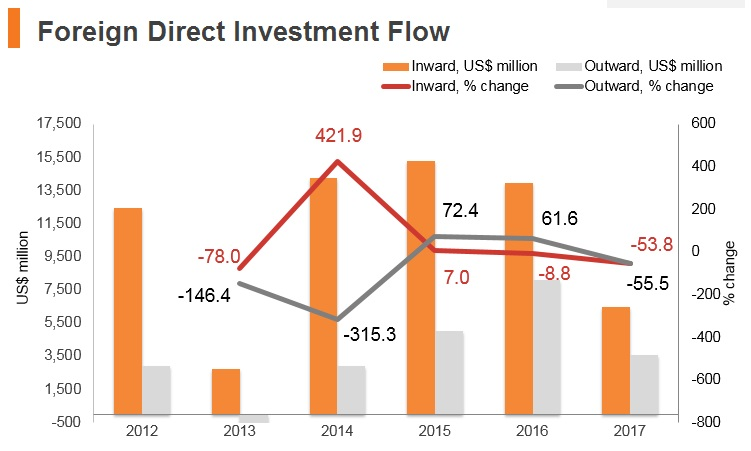 Graph: Poland FDI flow