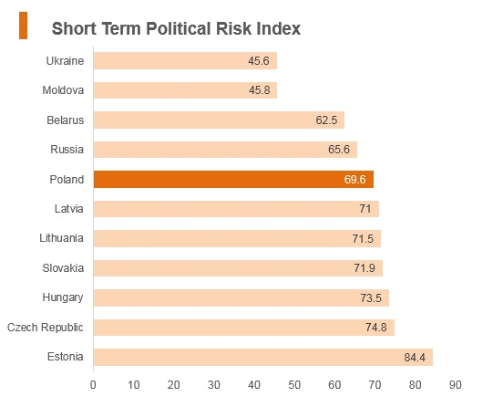 Graph: Poland short term political risk index