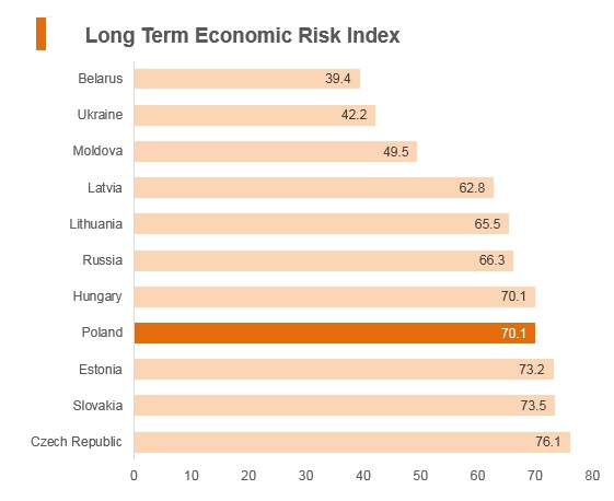 Graph: Poland long term political risk index