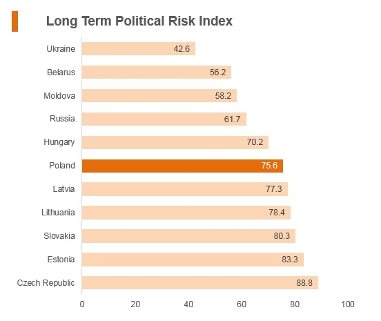 Graph: Poland long term economic risk index
