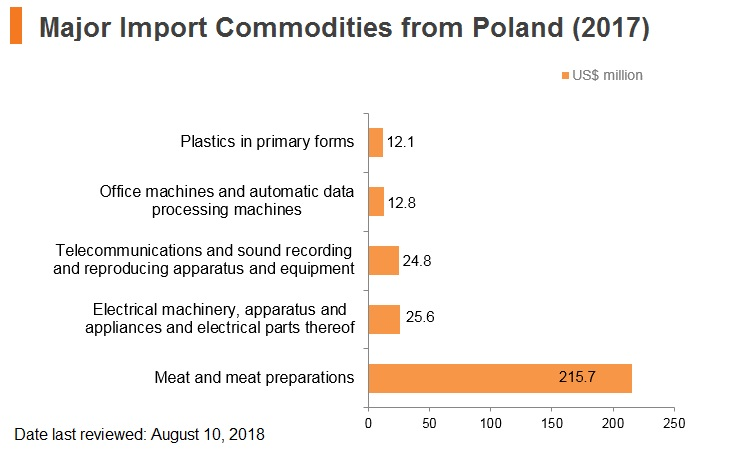 Graph: Major import commodities from Poland (2017)