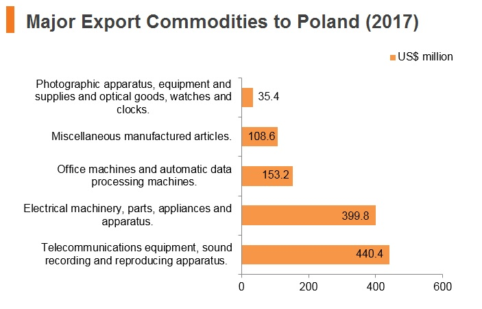 Graph: Major export commodities to Poland (2017)