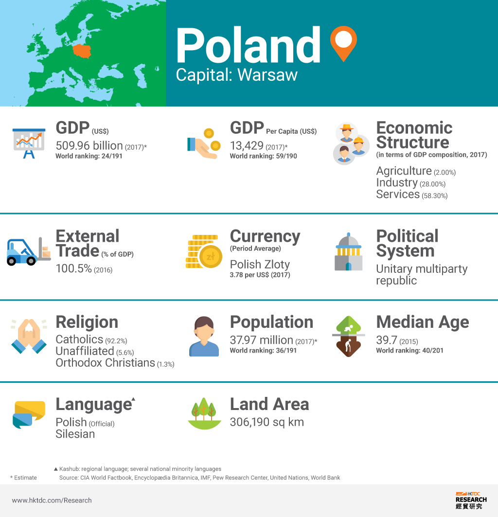 Graph: Poland market factsheet