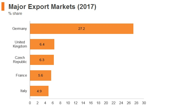 Graph: Poland major export markets (2017)