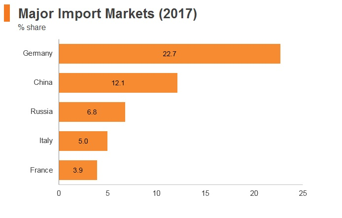 Graph; Poland major import markets (2017)