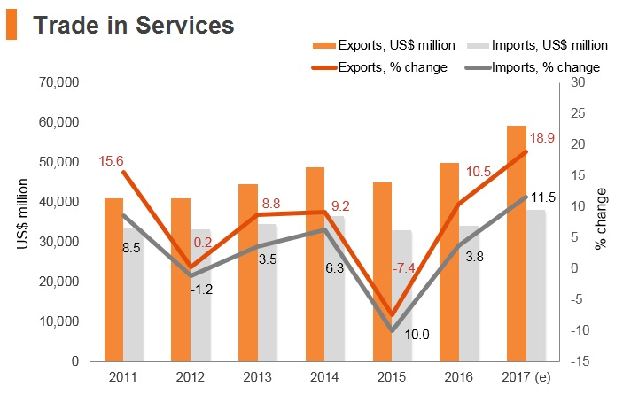 Graph: Poland trade in services