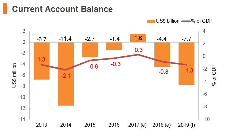 Graph: Poland current account balance