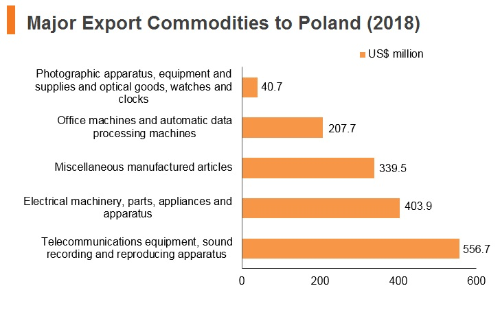 Graph: Major export commodities to Poland (2018)